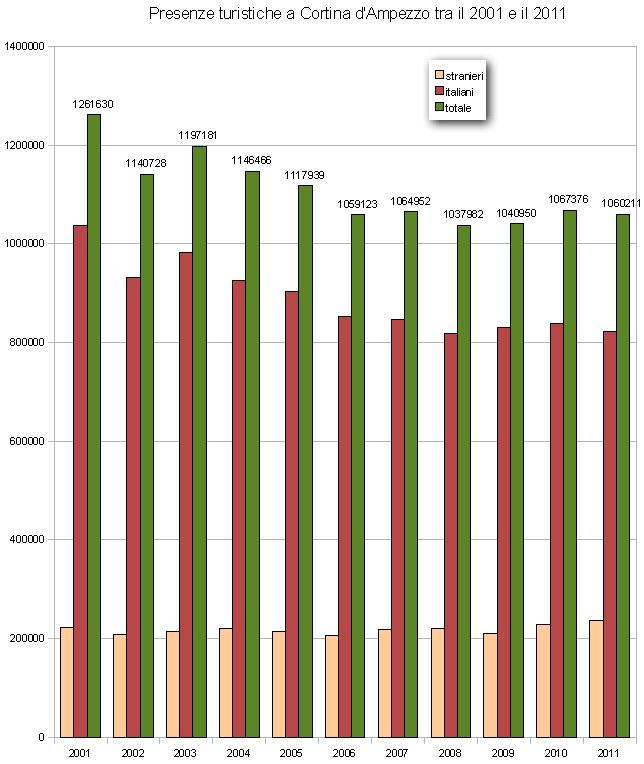 grafico presenze turistiche a Cortina d'AMpezzo nel periodo 2001-2011