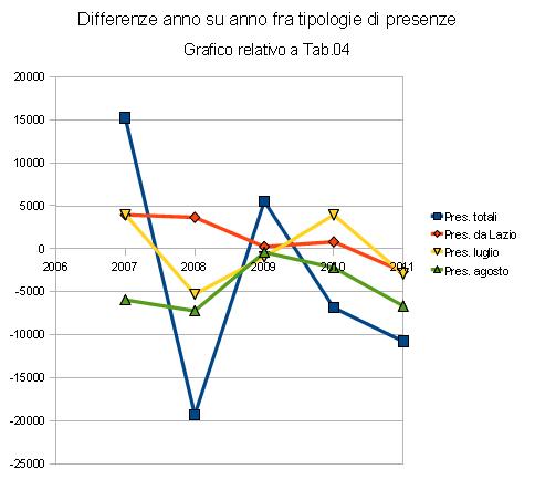 differenze fra tipologie di presenze ad Auronzo di Cadore
