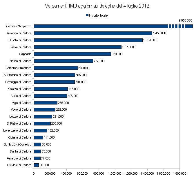 versamenti imu deleghe 4 luglio 2012 dei comuni cadorini (dettaglio con Cortina in scala ridotta)