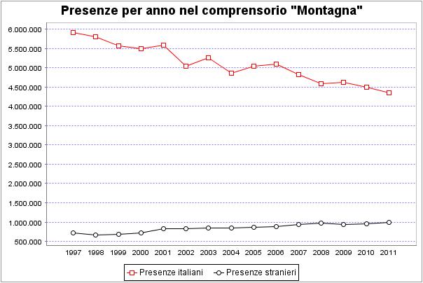 presenze comprensorio montagna della Regione Veneto