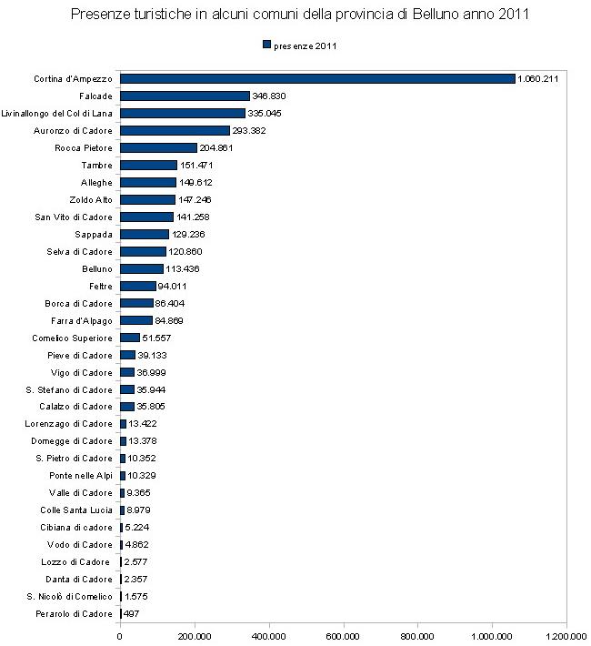 presenze turistiche in alcuni comuni della provincia di Belluno