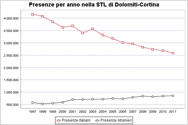 presenze del settore turistico locale - Dolomiti Cortina