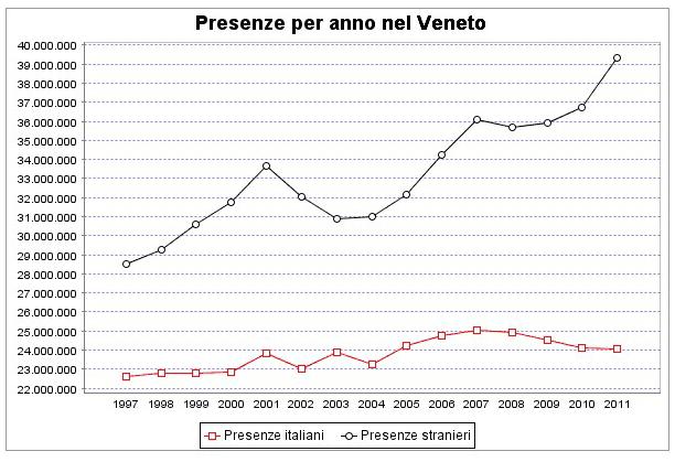 presenze turistiche intero Veneto