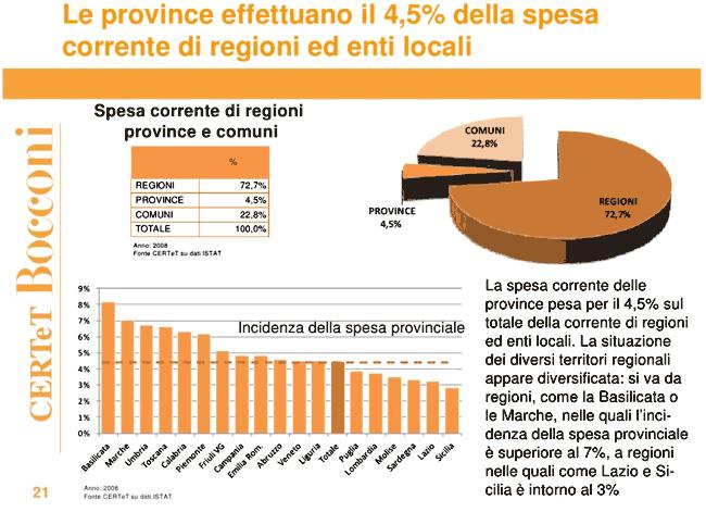 ripartizione spesa corrente fra regioni, comuni e province (dati 2008)