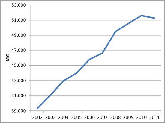 spesa locale aggregata (amministrazioni comunali)