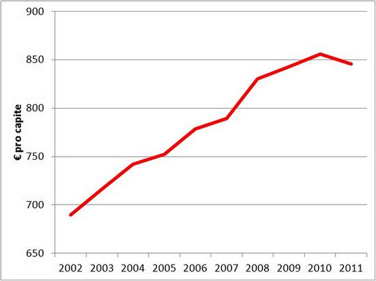 spesa locale pro capite (amministrazioni comunali)