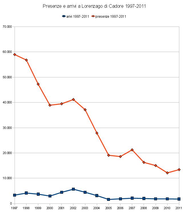 presenze ed arrivi turistici a Lorenzago di Cadore 1997-2011