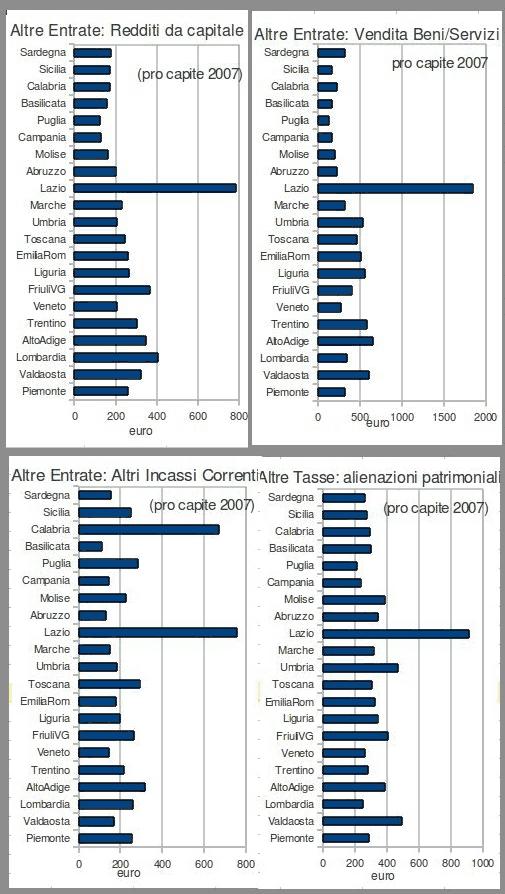 altre entrate (redditi da capitale, vendita beni e servizi, altri incassi correnti, alienazioni patrimoniali)