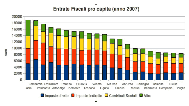 entrate fiscali pro capita (anno 2007)