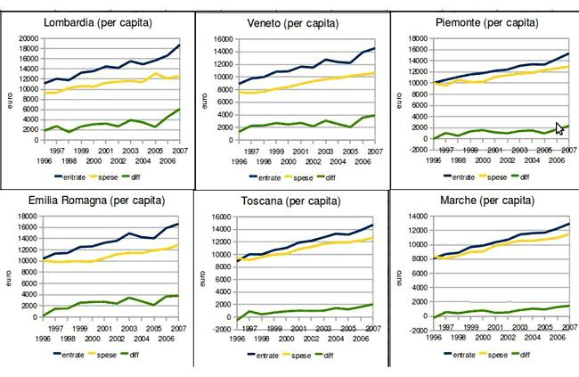 residuo per capita (lombardia, veneto, piemonte, emilia-romagna, toscana, marche)
