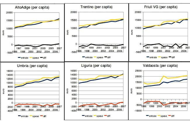 residuo (per capita) (alto-adige, trentino, Friluli vg, umbria, liguria, val d'aosta)