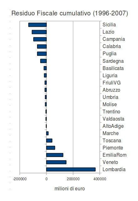 residuo fiscale cumulativo (1996-2007)
