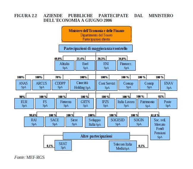 aziende pubbliche partecipate dal Ministero dell'Economia a giugno 2006