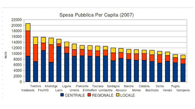 spesa pubblica per capita (2007)