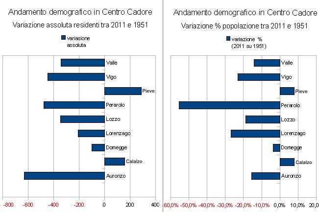 andamento demografico in Centro cadore tra il 1951 ed il 2011