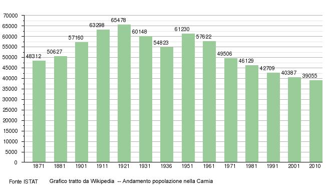 andamento demografico in Carnia