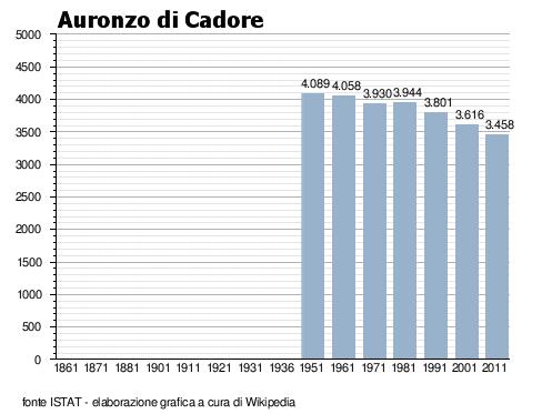 andamento demografico dal 1951 al 2011 ad Auronzo di Cadore