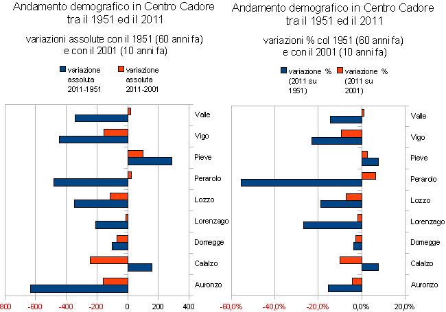 Grafico variazioni assolute e % della popolazione in Centro Cadore nel 1951, 2001 e 2011