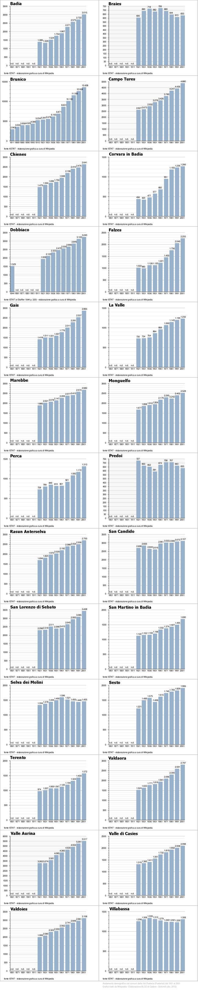 infografica sull'andamento demografico in Val Pusteria dal 1921 al 2001