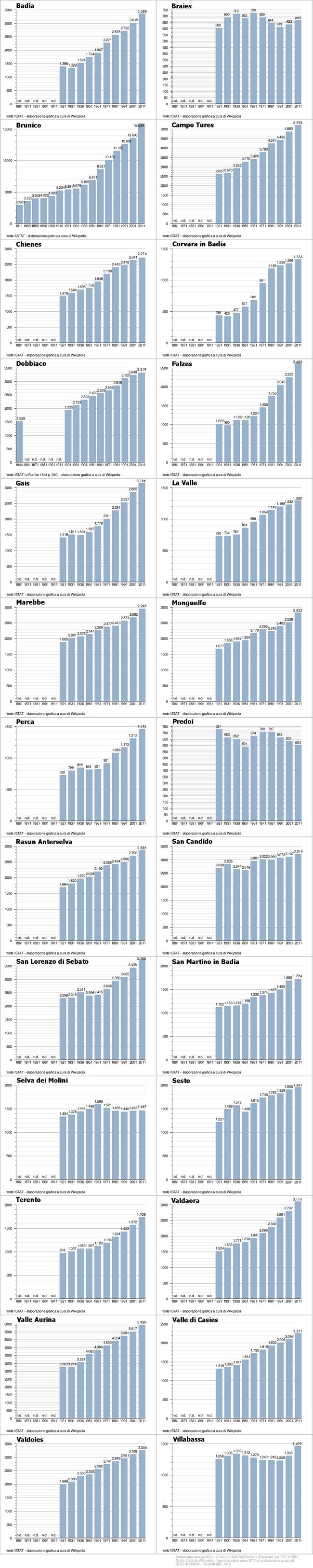 infografica sull'andamento demografico in Val Pusteria dal 1921 al 2011