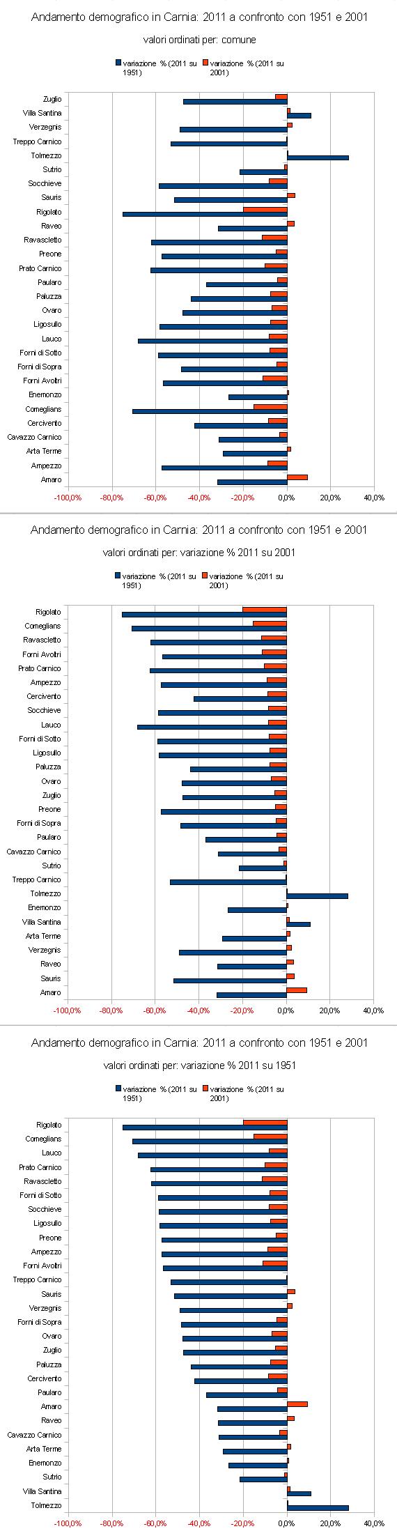 Andamento demografico in Carnia: 2011 a confronto con 1951 e 2001 (grafici)