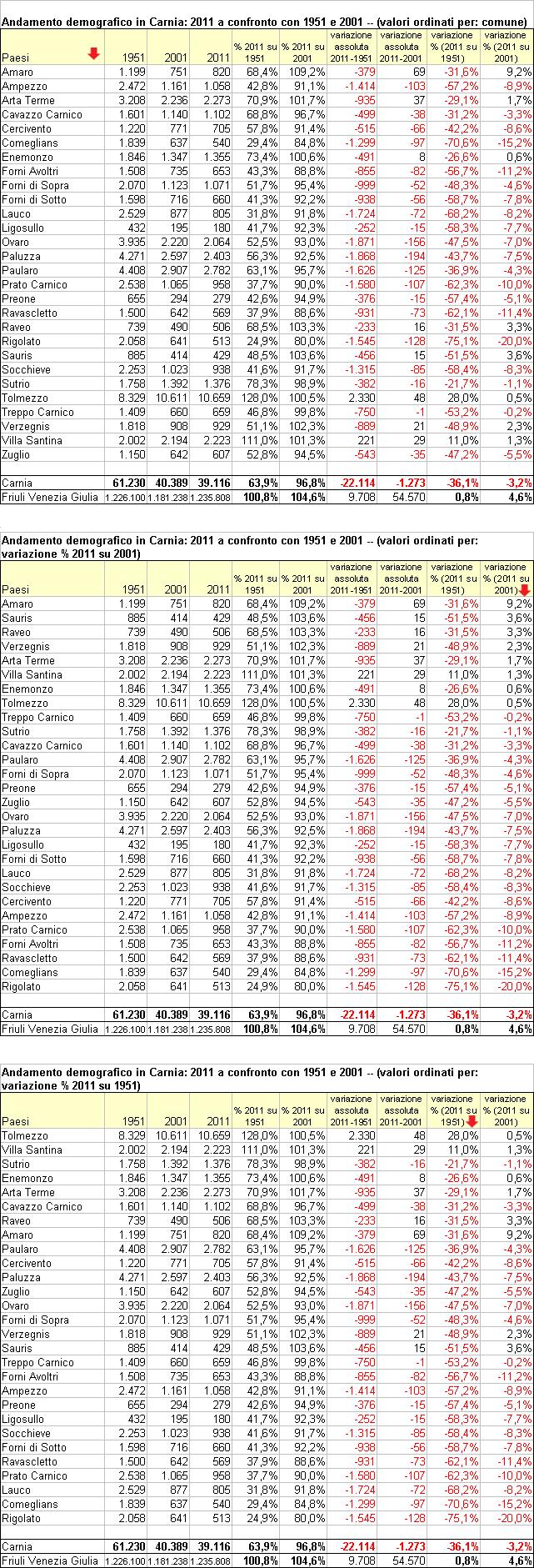 Andamento demografico in Carnia: 2011 a confronto con 1951 e 2001