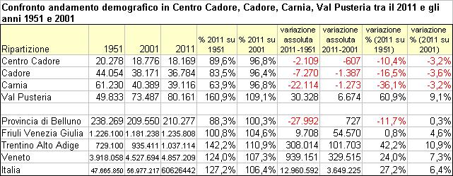 confronto andamento demografico in Centro Cadore, Cadore, Carnia e Val Pusteria