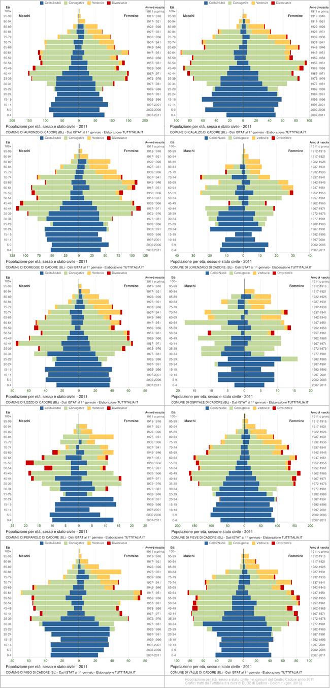 popolazione per eta, sesso e stato civile nel 2011 in Centro Cadore