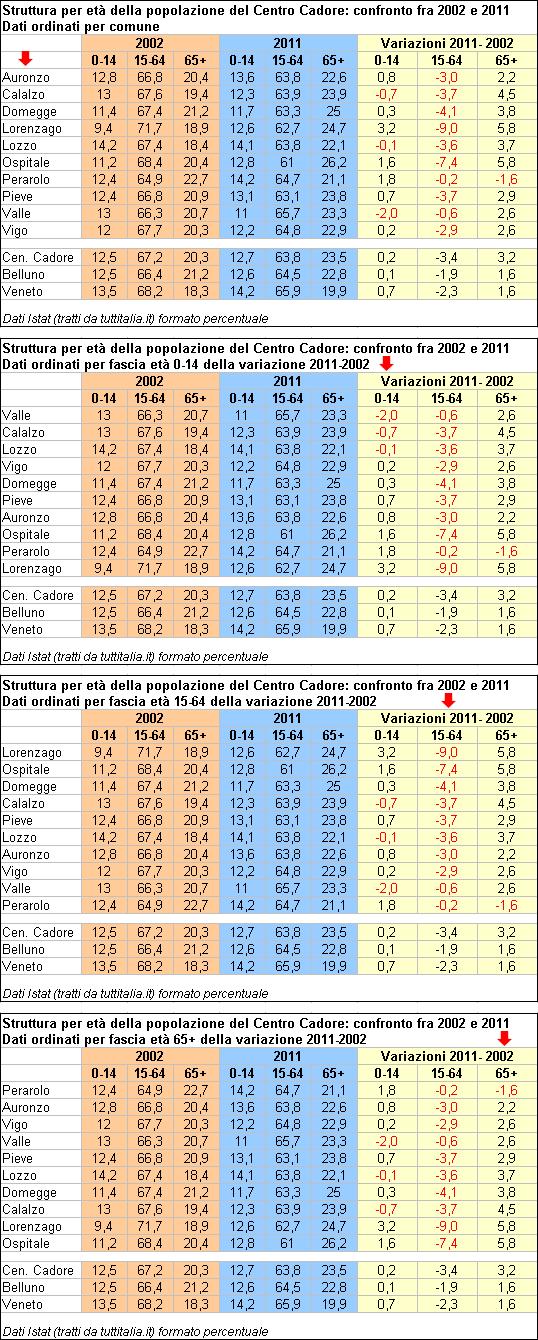 struttura per età della popolazione in Centro Cadore: confronto 2002-2011