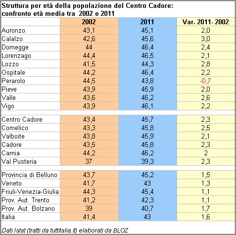 età media della popolazione in Centro Cadore: confronto fra comuni e con aree contermini