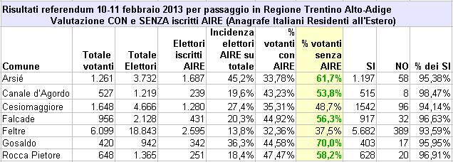 risultati referendum bellunesi del 10-11 febbraio per il passaggio alla Regione Autonoma Trentino Alto-Adige