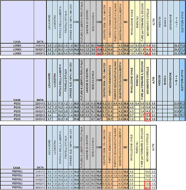 sondaggi post elezioni lorien-ipsos-piepoli