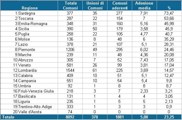 unioni dei comuni a livello nazionale (feb 2013)