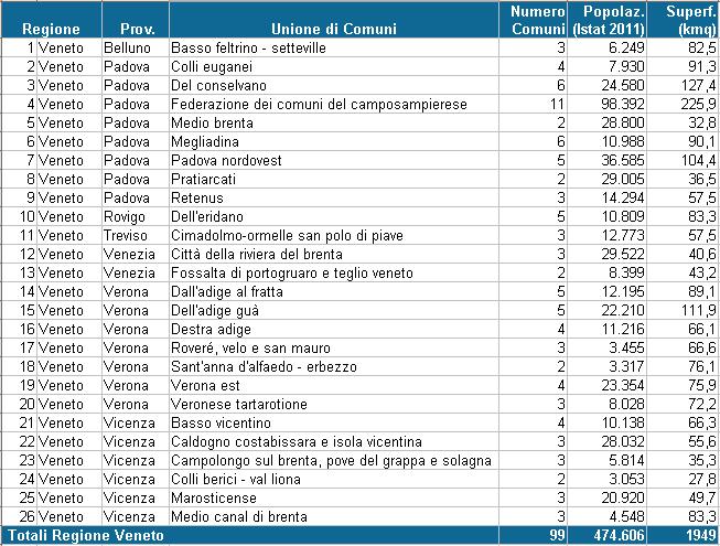 unioni dei comuni nella Regione Veneto (feb 2013)