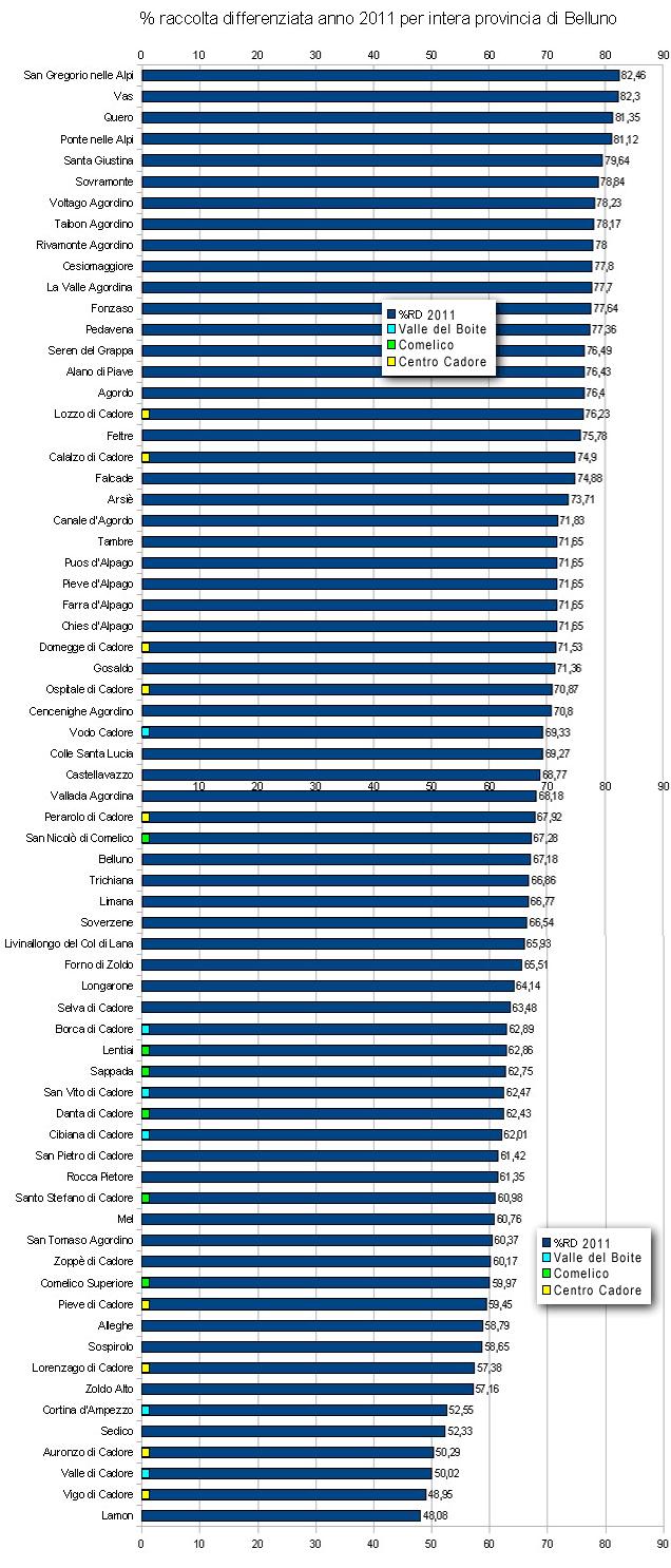 classifica raccolta differenziata 2011 per la Provincia di Belluno