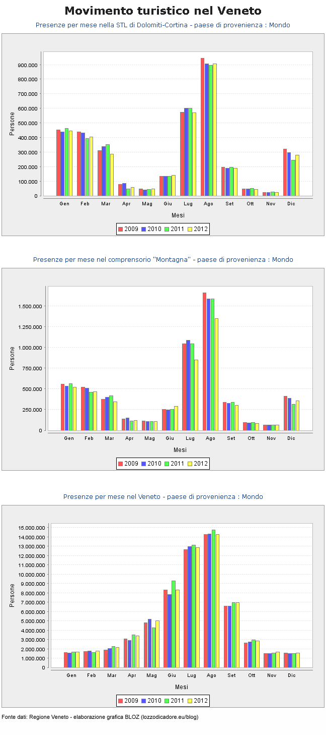 presenze-2012-stl-dolomiti-montagna-venetototale