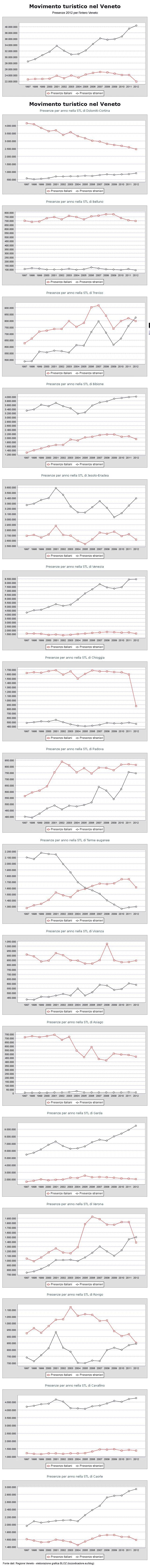 presenze turistiche nei settori turistici locali (STL) del Veneto -2012