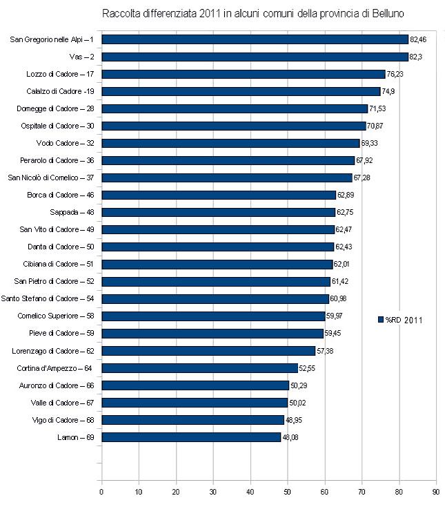 """percentuali di raccolta differenziata nel 2011: confronto fra Centro Cadore, Comelico, Val Boite con i """"primi"""" e gli """"ultimi"""" dell'elenco provinciale"""
