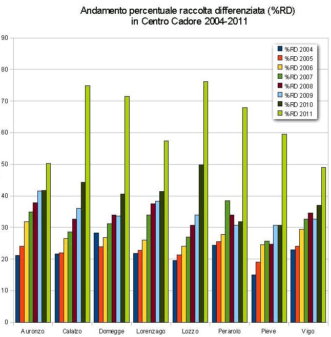 raccolta differenziata 2004-2011 in Centro Cadore