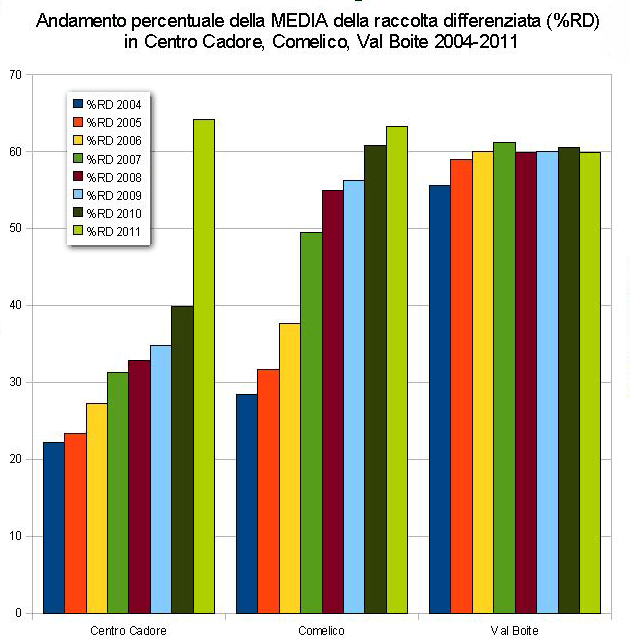 raccolta differenziata 2004-2011 riassuntiva per: Centro cadore, Comelico e Val Boite