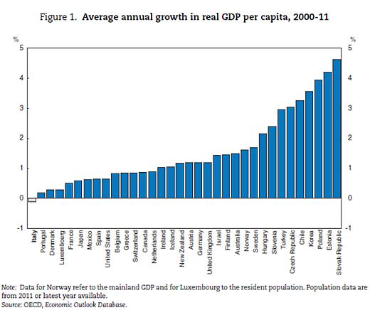 grafico della crescita media annuale pro capite del PIL reale nel periodo 2000-2011