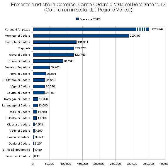 presenze turistiche in Centro Cadore, Comelico e Val Boite 2012 (Cortina non in scala)
