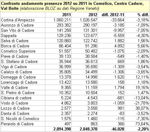 confronto 2012-2011andamento presenze in Comelico, Centro Cadore, Val Boite