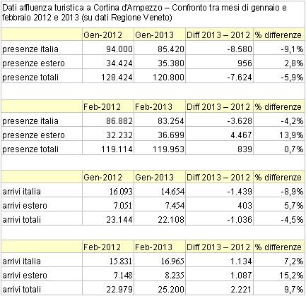 Cortina d'Ampezzo: confronto presenze ed arrivi mesi di gen e feb 2012-2013