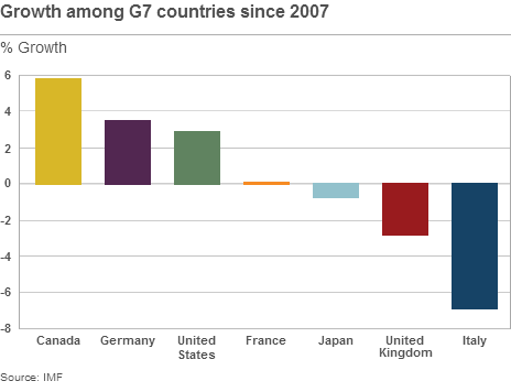 crescita-g7-dal-2007
