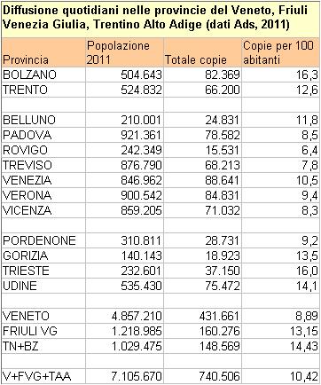 tabella con i dati relativi alla diffusione dei quotidiani per 100 abitanti per le province del Veneto, FVG, TAAione-quotidiani