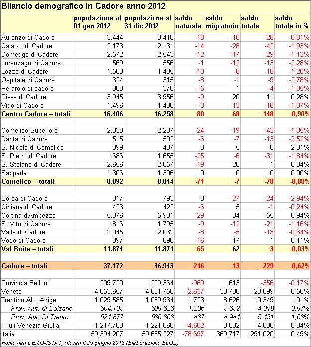 Bilancio demografico in Cadore (Comelico, Centro Cadore e Val Boite) - anno 2012