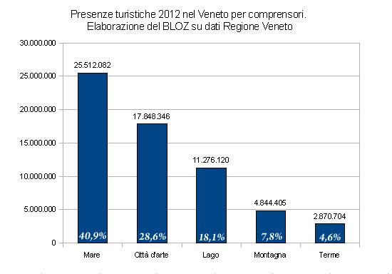 Presenze turistiche 2012 nel Veneto per comprensori