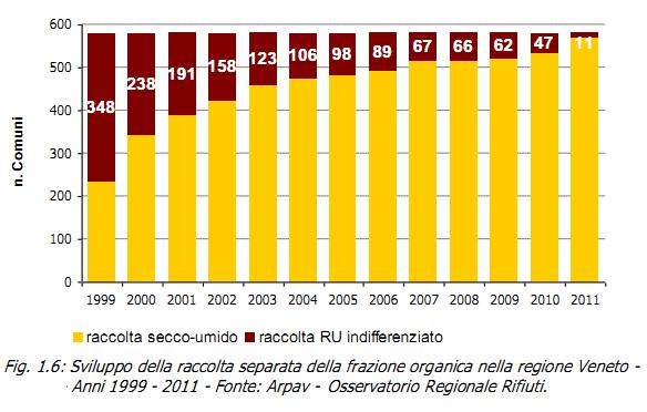 Svuluppo della raccolta separata della frazione organica nella regione Veneto (1999-2011)