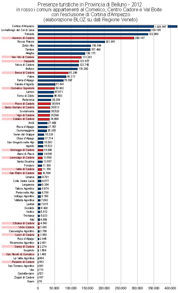 Presenze turistiche in provincia di Belluno 2012: posizione nella classifica provinciale dei comuni del Cadore Turistico (Comelico, Centro Cadore e Val Boite senza Cortina)